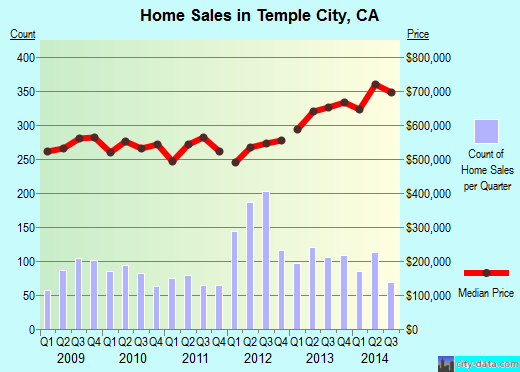 Temple City,CA real estate house value index trend