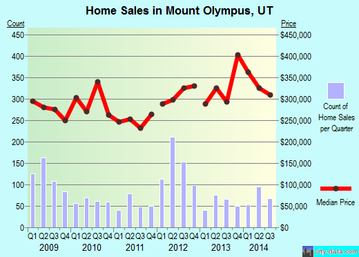 Mount Olympus,UT real estate house value index trend