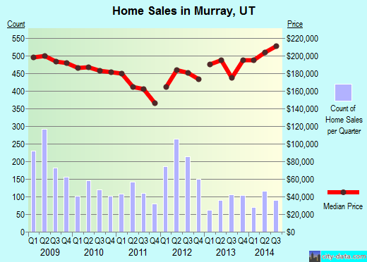 Murray,UT real estate house value index trend