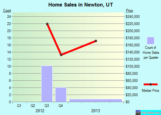 Newton,UT real estate house value index trend