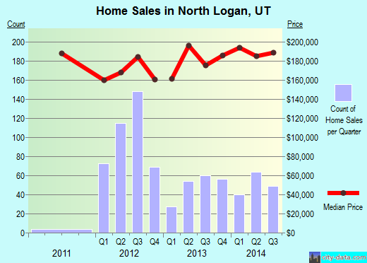 North Logan,UT index of house prices