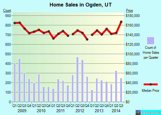 Ogden,UT real estate house value index trend