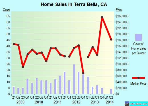 Terra Bella,CA real estate house value index trend