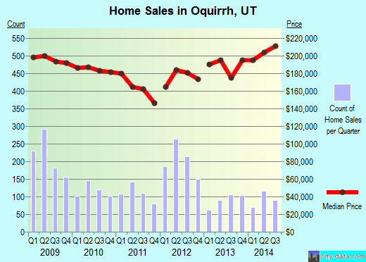 Oquirrh,UT real estate house value index trend