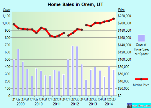 Orem,UT real estate house value index trend