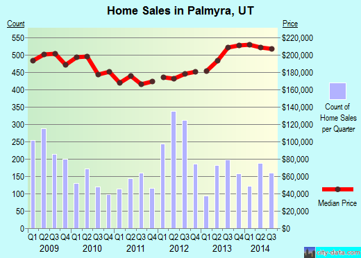 Palmyra,UT real estate house value index trend