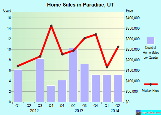 Paradise,UT real estate house value index trend