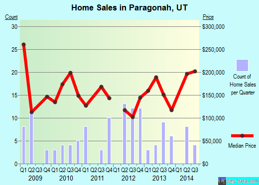 Paragonah,UT real estate house value index trend