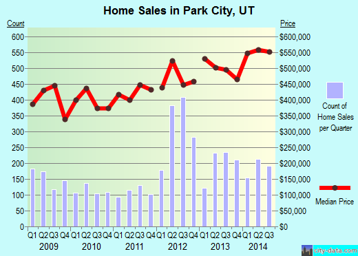 Park City,UT real estate house value index trend