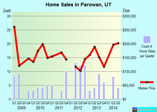 Parowan,UT real estate house value index trend