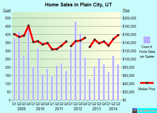 Plain City,UT real estate house value index trend
