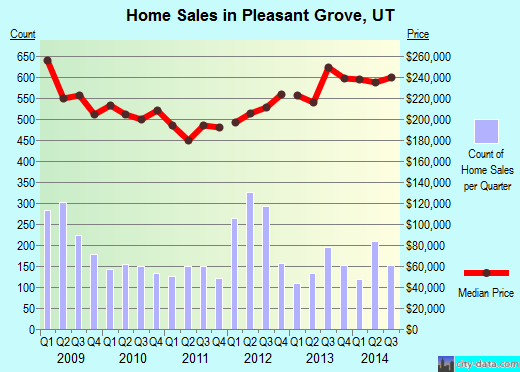 Pleasant Grove,UT real estate house value index trend