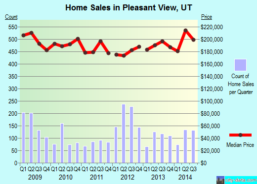Pleasant View,UT real estate house value index trend