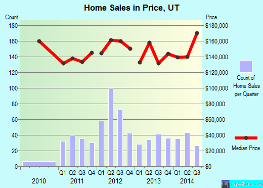Price,UT real estate house value index trend