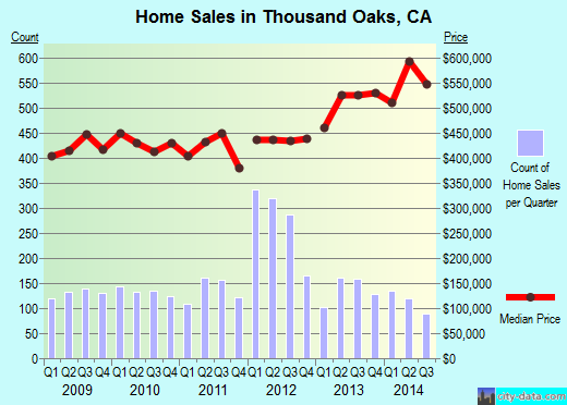 Thousand Oaks,CA real estate house value index trend