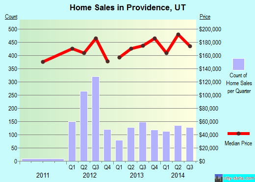 Providence,UT index of house prices