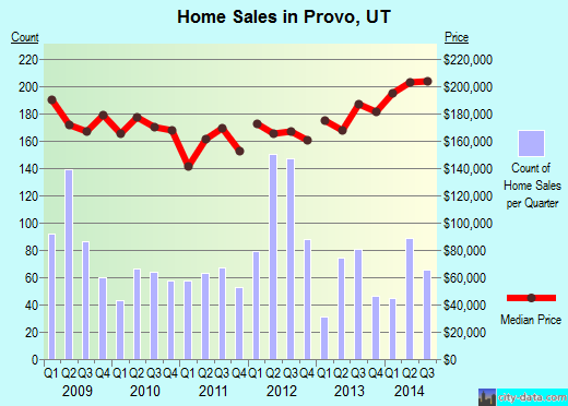 Provo,UT real estate house value index trend