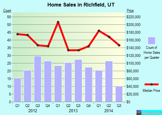 Richfield,UT index of house prices