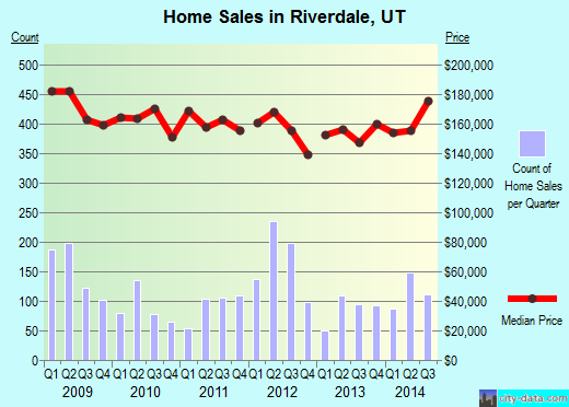 Riverdale,UT real estate house value index trend