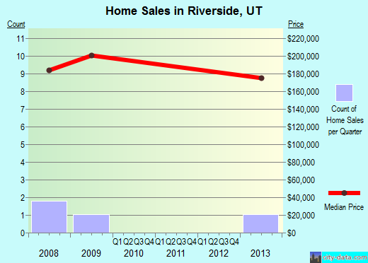 Riverside,UT real estate house value index trend