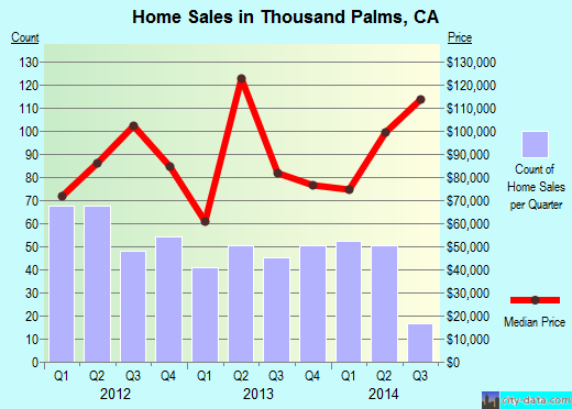 Thousand Palms,CA real estate house value index trend