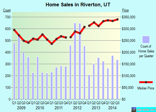 Riverton,UT real estate house value index trend