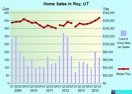 Roy,UT real estate house value index trend