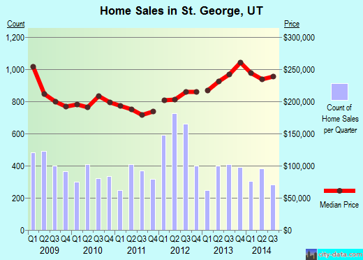 St. George,UT real estate house value index trend