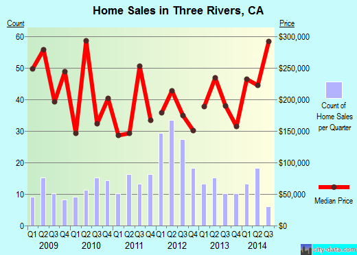 Three Rivers,CA real estate house value index trend