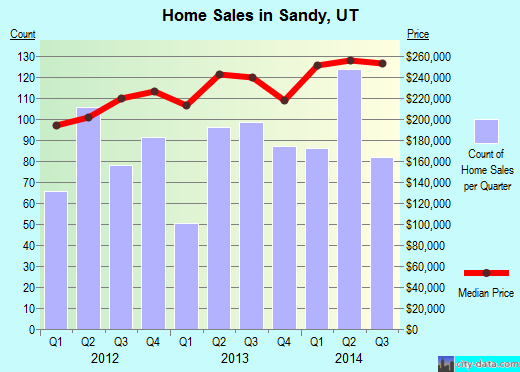 Sandy,UT real estate house value index trend