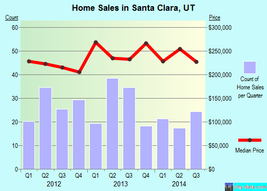 Santa Clara,UT real estate house value index trend