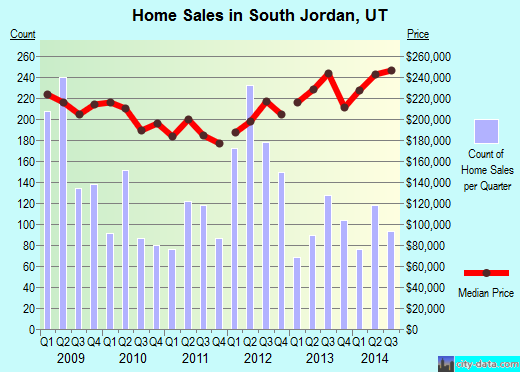 South Jordan,UT index of house prices