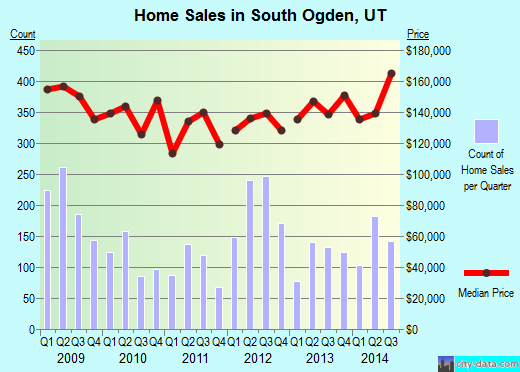 South Ogden,UT real estate house value index trend