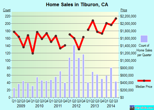 Tiburon,CA real estate house value index trend