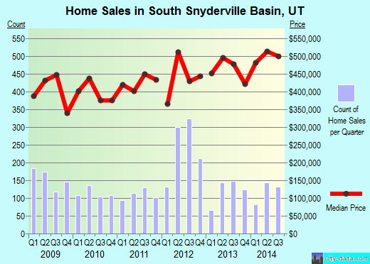 South Snyderville Basin,UT real estate house value index trend