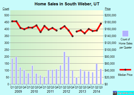 South Weber,UT real estate house value index trend