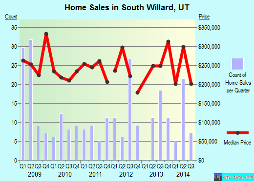 South Willard,UT real estate house value index trend