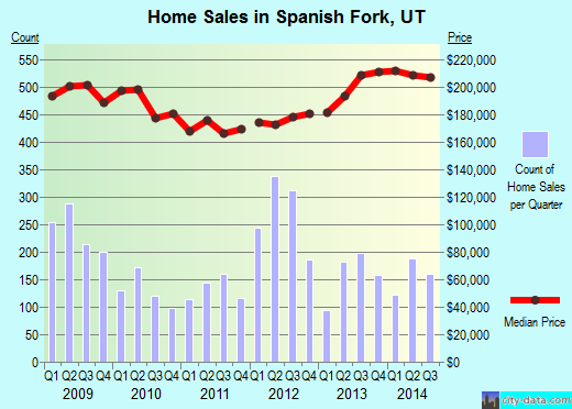 Spanish Fork,UT real estate house value index trend