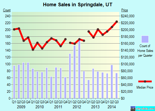 Springdale,UT real estate house value index trend