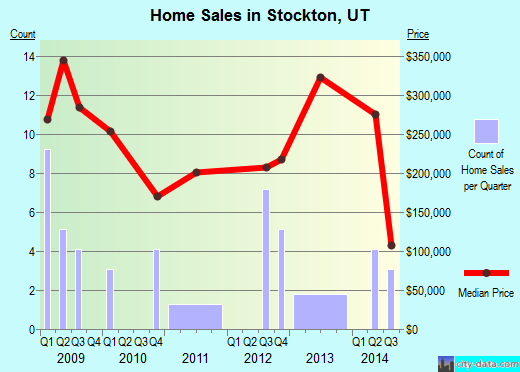 Stockton,UT real estate house value index trend