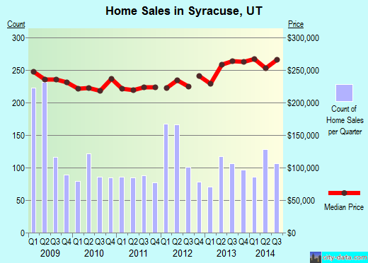 Syracuse,UT real estate house value index trend