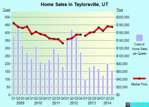 Taylorsville,UT real estate house value index trend