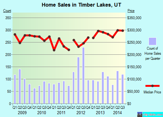 Timber Lakes,UT real estate house value index trend