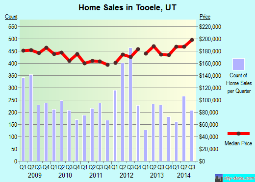 Tooele,UT real estate house value index trend