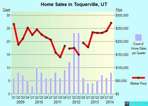 Toquerville,UT real estate house value index trend