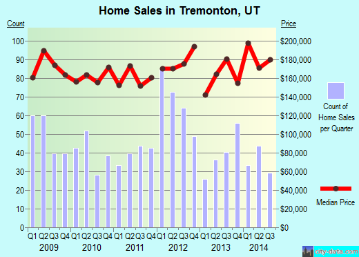 Tremonton,UT real estate house value index trend