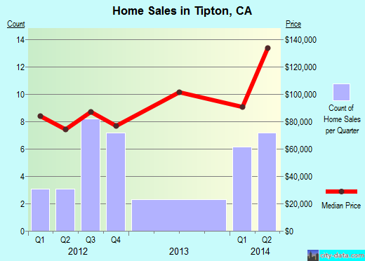 Tipton,CA real estate house value index trend