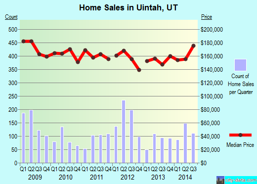 Uintah,UT real estate house value index trend