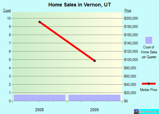 Vernon,UT index of house prices