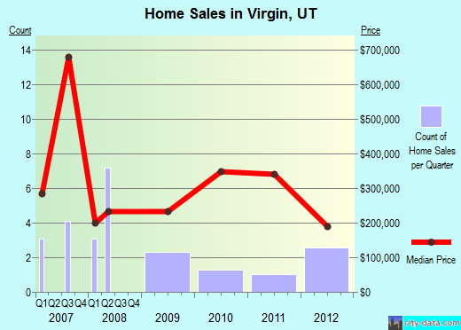 Virgin,UT real estate house value index trend